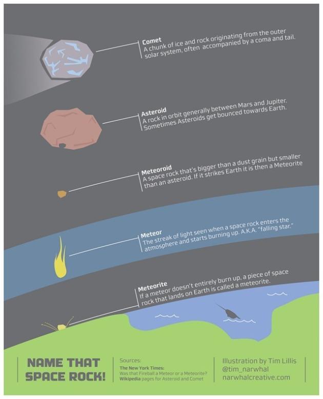 infographie-comparaison-comte-astroide-mtorite-Tim-Lillis_thumb