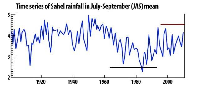 graphique-pluie-sahel